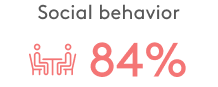 Social behavior data